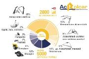 Ac Rolcar: partner ideale nella produzione e distribuzione di alzacristalli di qualità