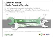 Schaeffler Automotive Aftermarket apprezzata da officine e distributori