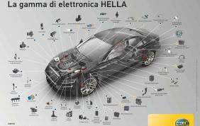 La gamma di elettronica di Hella