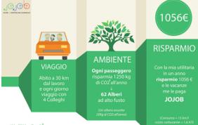 18mila viaggi condivisi e 99mila kili di CO2 in meno