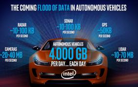 Dopo Google anche Intel: la guida autonoma sarà presto realtà!