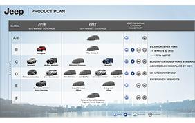 Svelata la programmazione Jeep: entro il 2022, nuovi modelli