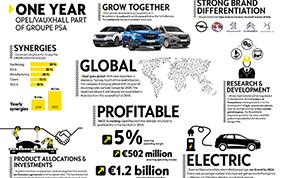 Vendite record per Opel dopo l'acquisizione del gruppo PSA