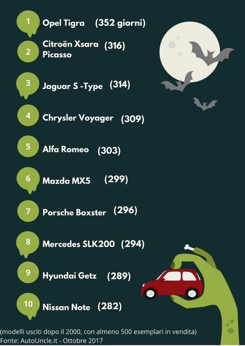 Classifica annunci auto invendute
